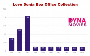 Love Sonia Box Office Collection – Daywise, Weekly, Total