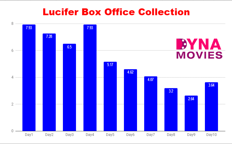 Lucifer Box Office Collection