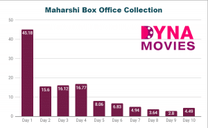Maharshi Box Office Collection – Daywise, Weekly, Total