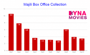 Majili Box Office Collection – Daywise, Weekly, Total