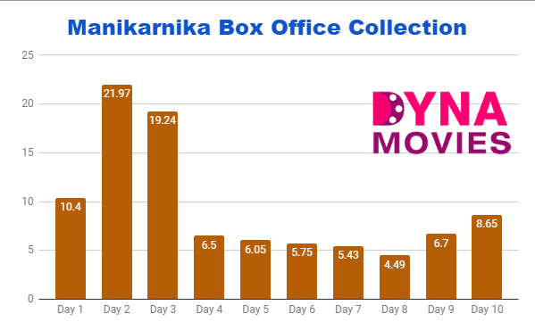 Manikarnika Box Office Collection – Daywise, Weekly, Total