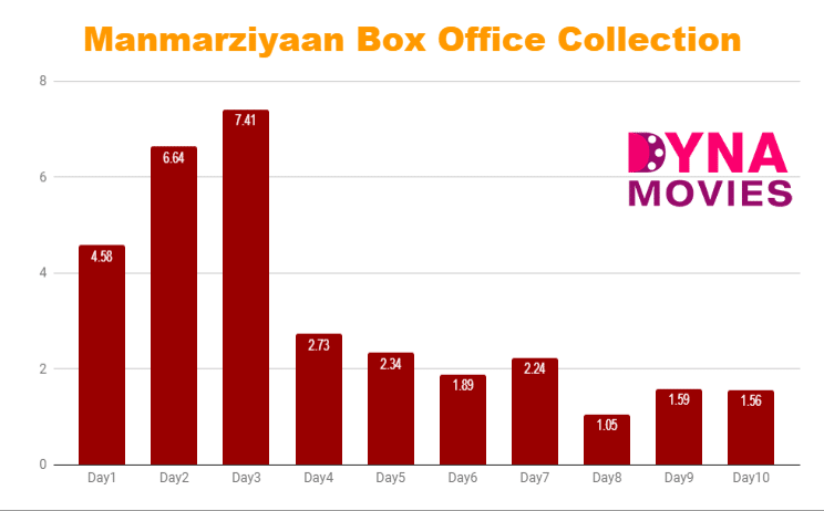 Manmarziyaan Box Office Collection – Daywise, Weekly, Total