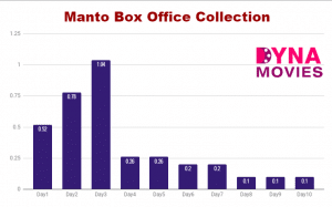 Manto Box Office Collection – Daywise, Weekly, Total