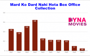 Mard Ko Dard Nahi Hota Box Office Collection – Daywise, Weekly, Total