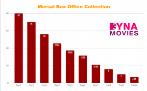 Mersal Box Office Collection – Daywise, Weekly, Total