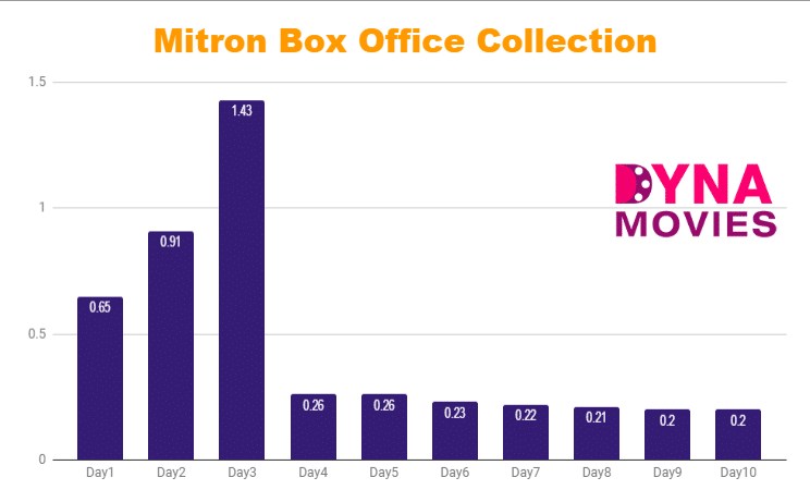 Mitron Box Office Collection