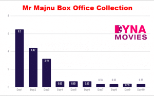 Mr. Majnu Box Office Collection – Daywise, Weekly, Total