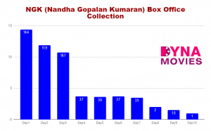 NGK Box Office Collection – Daywise, Weekly, Total