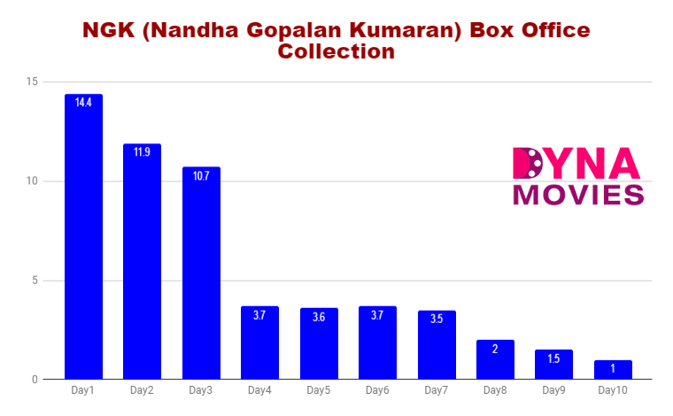 NGK (Nandha Gopalan Kumaran) Box Office Collection