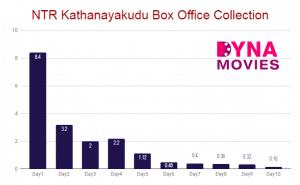 NTR Kathanayakudu Box Office Collection – Daywise, Weekly, Total