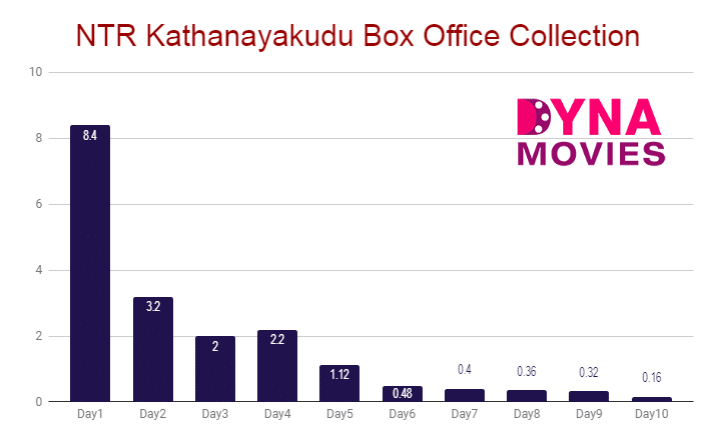 NTR Kathanayakudu Box Office Collection