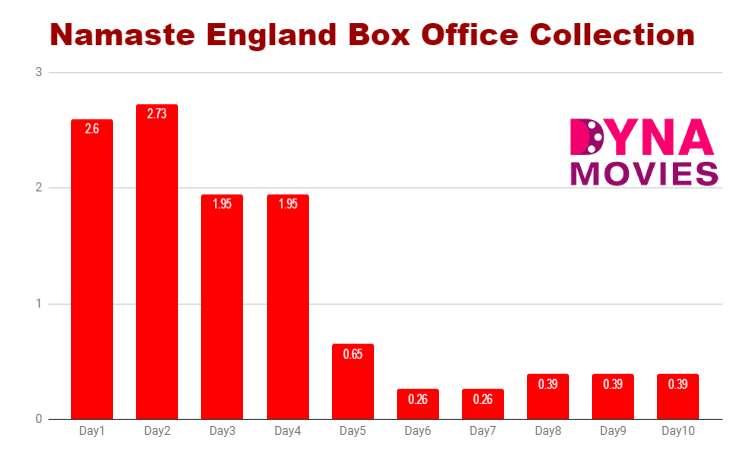 Namaste England Box Office Collection