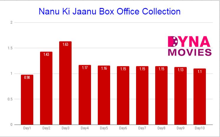 Nanu Ki Jaanu Box Office Collection – Daywise, Weekly, Total