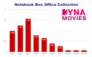 Notebook Box Office Collection – Daywise, Weekly, Total