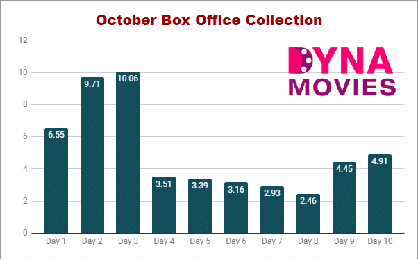 October Box Office Collection