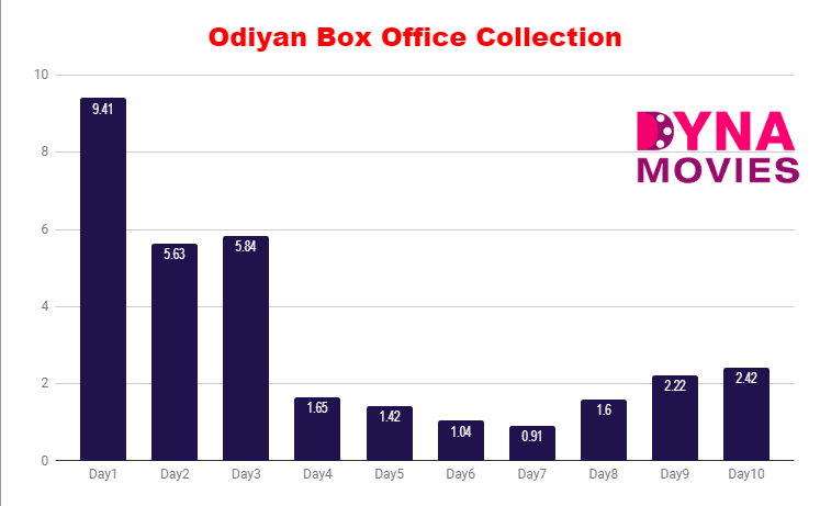 Odiyan Box Office Collection – Daywise, Weekly, Total
