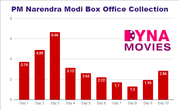 PM Narendra Modi Box Office Collection