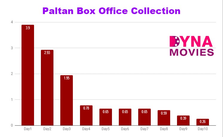 Paltan Box Office Collection – Daywise, Weekly, Total