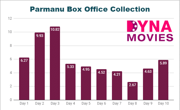 Parmanu Box Office Collection