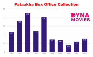 Pataakha Box Office Collection – Daywise, Weekly,Total
