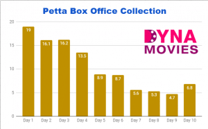 Petta Box Office Collection – Daywise, Weekly, Total