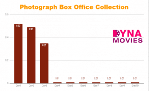Photograph Box Office Collection – Daywise, Weekly, Total