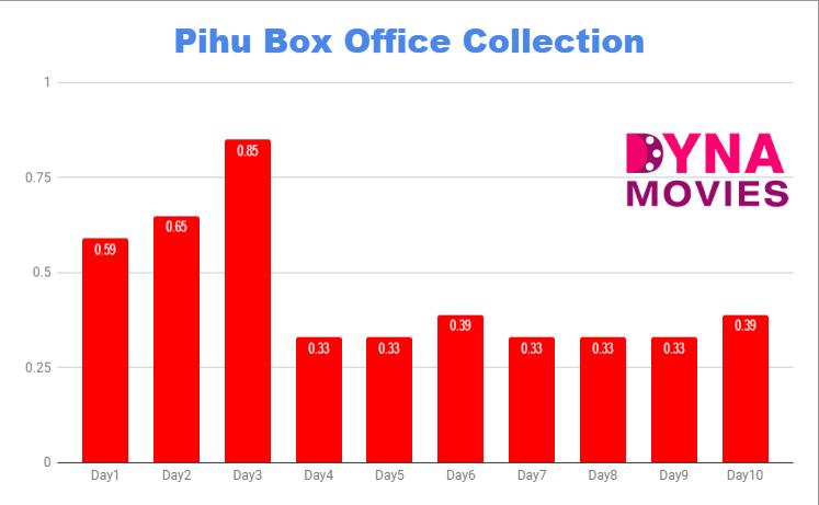 Pihu Box Office Collection