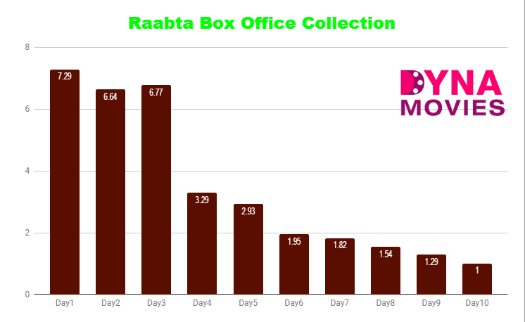 Raabta Box Office Collection