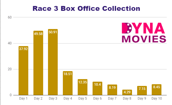 Race 3 Box Office Collection – Daywise, Weekly, Total