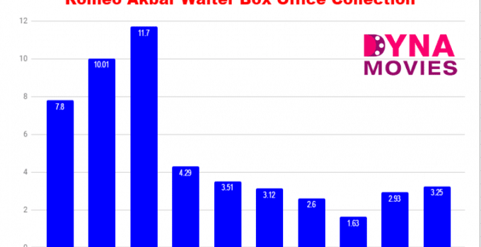 Romeo Akbar Walter Box Office Collection