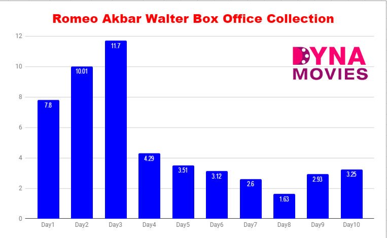 Romeo Akbar Walter Box Office Collection – Daywise, Weekly, Total