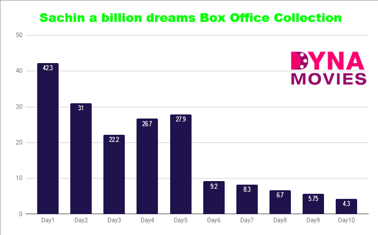 Sachin a billion dreams Box Office Collection