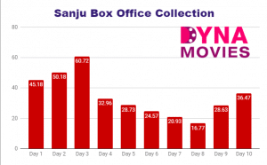 Sanju Box Office Collection – Daywise, Weekly, Total
