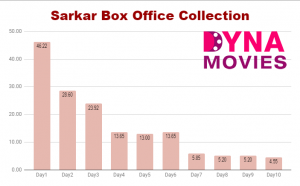 Sarkar Box Office Collection – Daywise, Weekly, Total