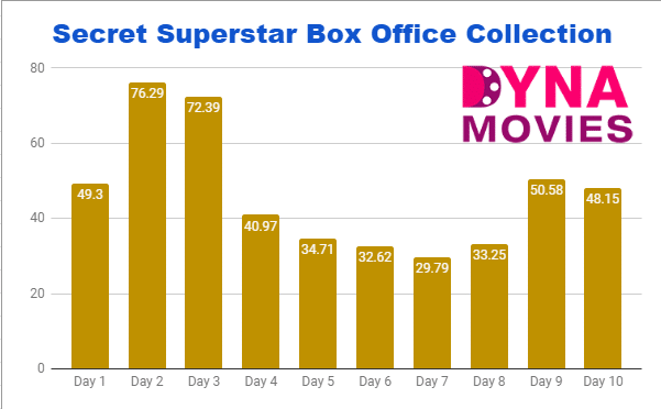 Secret Superstar Box Office Collection