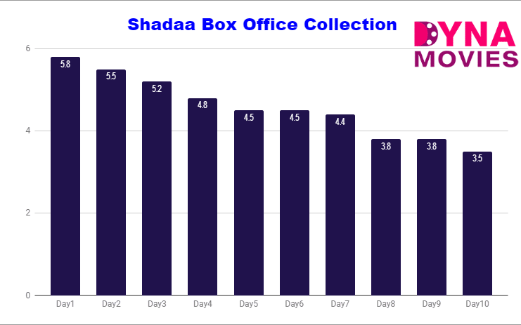 Shadaa Box Office Collection