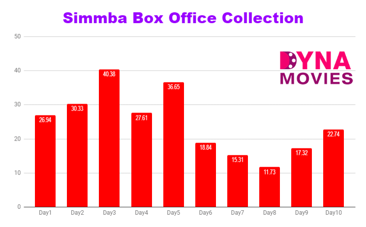 Simmba Box Office Collection – Daywise, Weekly, Total