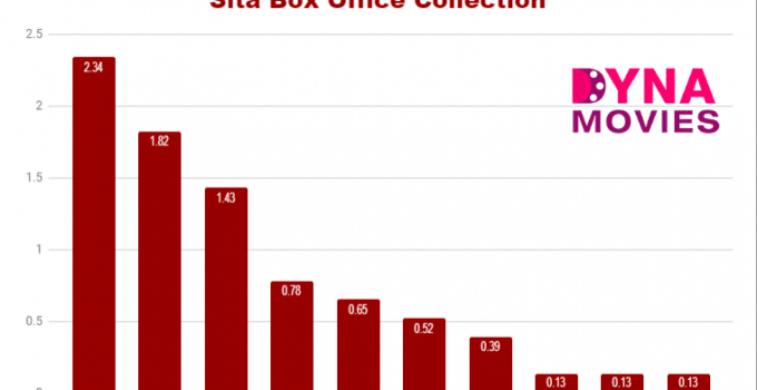 Sita Box Office Collection