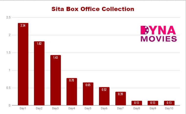 Sita Box Office Collection