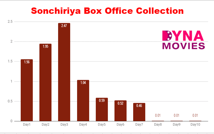 Sonchiriya Box Office Collection – Daywise, Weekly, Total