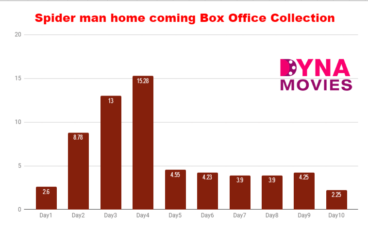 Spider man home coming Box Office Collection