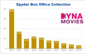 Spyder Box Office Collection – Daywise, Weekly, Total