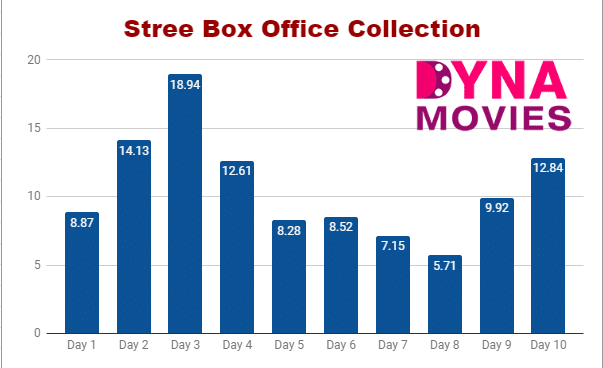Stree Box Office Collection – Daywise, Weekly, Total