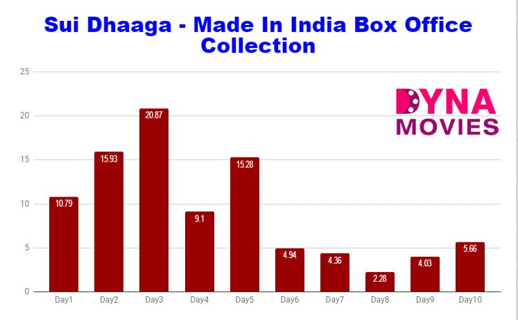 Sui Dhaaga - Made In India Box Office Collection