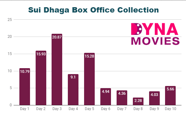 Sui Dhaga Box Office Collection