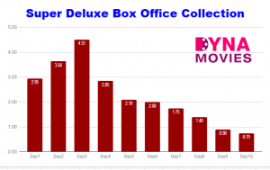 Super Deluxe Box Office Collection – Daywise, Weekly, Total