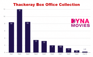 Thackeray Box Office Collection – Daywise, Weekly, Total