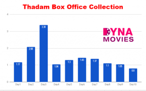 Thadam Box Office Collection – Daywise, Weekly, Total