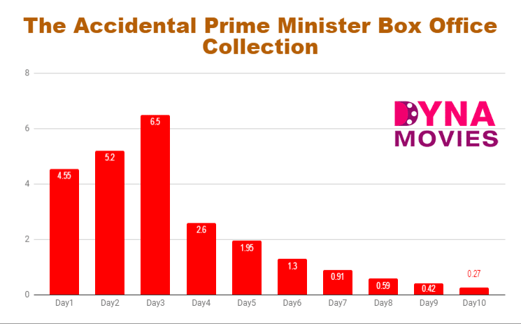 The Accidental Prime Minister Box Office Collection