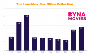 The Lunchbox Box Office Collection – Daywise, Weekly, Total